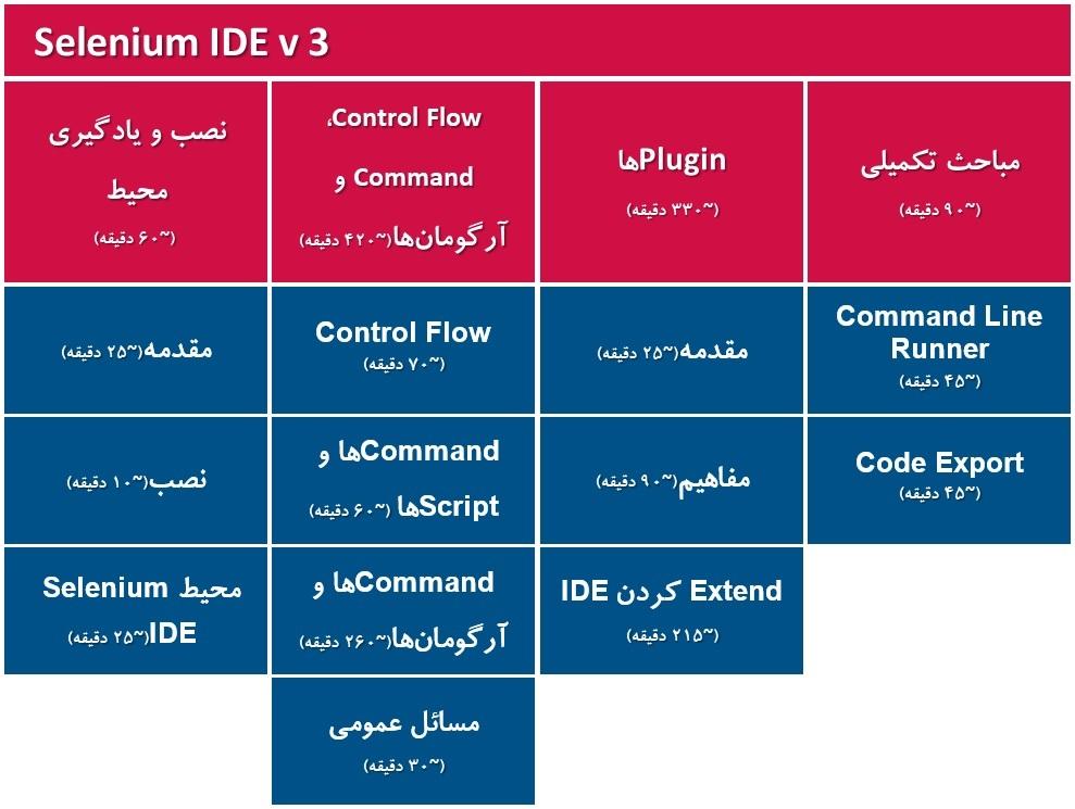 Selenium IDE Syllubus Content