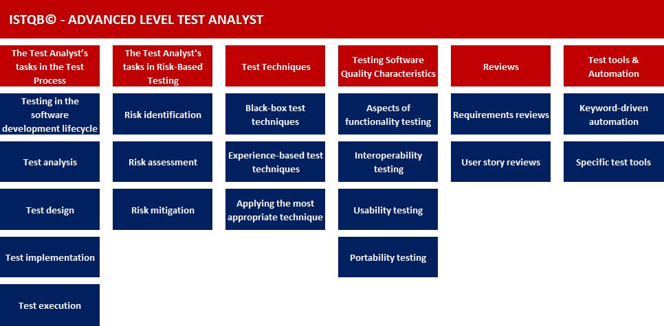 ISTQB Advanced Level-Test Analyst 2019