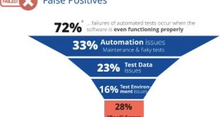 False Positive Diagram